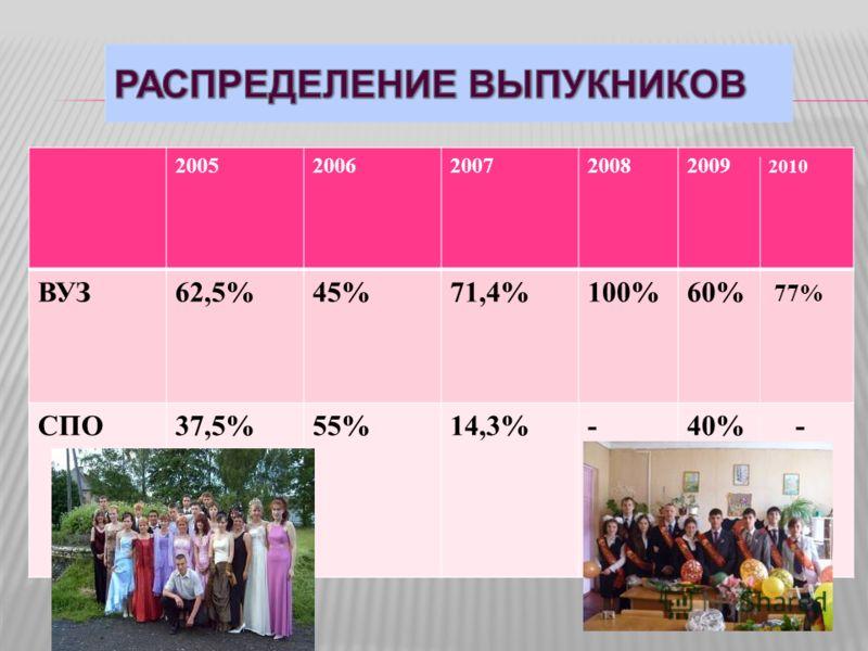20052006200720082009 2010 ВУЗ62,5%45%71,4%100%60% 77% СПО37,5%55%14,3%-40% -