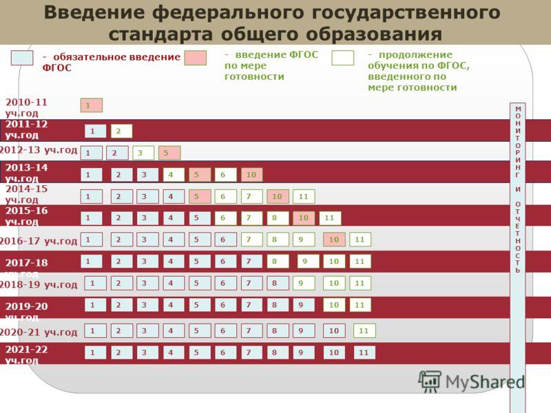 6 2010-11 уч.год 2011-12 уч.год - обязательное введение ФГОС - введение ФГОС по мере готовности 1 МОНИТОРИНГИОТЧЕТНОСТЬМОНИТОРИНГИОТЧЕТНОСТЬ 1 Введение федерального государственного стандарта общего образования 2012-13 уч.год 2013-14 уч.год 2014-15 у