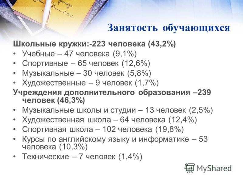 Занятость обучающихся Школьные кружки:-223 человека (43,2%) Учебные – 47 человека (9,1%) Спортивные – 65 человек (12,6%) Музыкальные – 30 человек (5,8%) Художественные – 9 человек (1,7%) Учреждения дополнительного образования –239 человек (46,3%) Муз