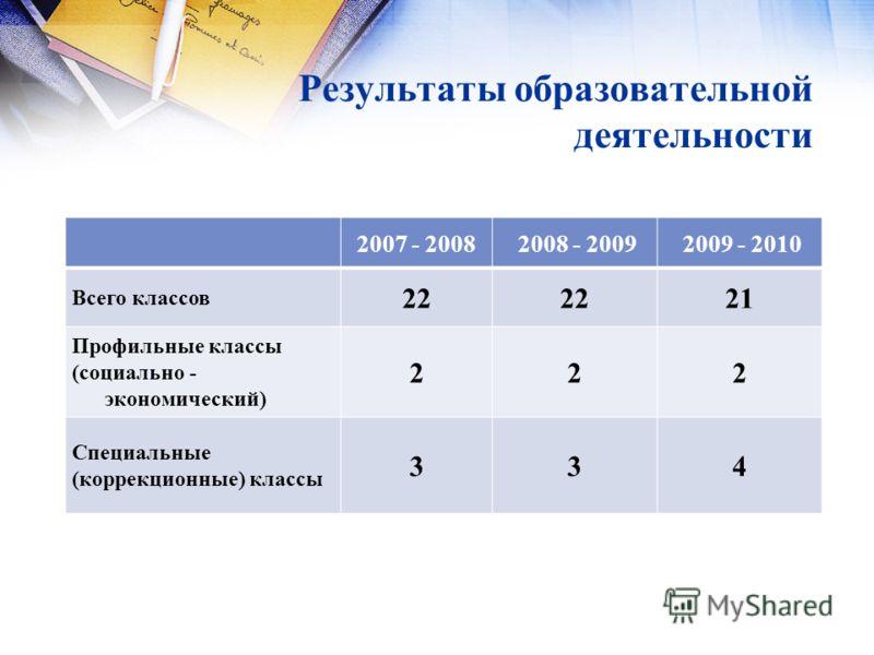Результаты образовательной деятельности 2007 - 2008 2008 - 2009 2009 - 2010 Всего классов 22 21 Профильные классы (социально - экономический) 222 Специальные (коррекционные) классы 334