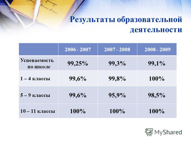 Результаты образовательной деятельности 2006 - 20072007 - 2008 2008 - 2009 Успеваемость по школе 99,25%99,3%99,1% 1 – 4 классы 99,6%99,8%100% 5 – 9 классы 99,6%95,9%98,5% 10 – 11 классы 100%