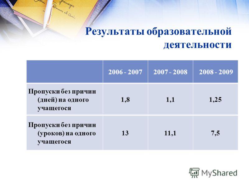 Результаты образовательной деятельности 2006 - 20072007 - 2008 2008 - 2009 Пропуски без причин (дней) на одного учащегося 1,81,11,25 Пропуски без причин (уроков) на одного учащегося 1311,17,5