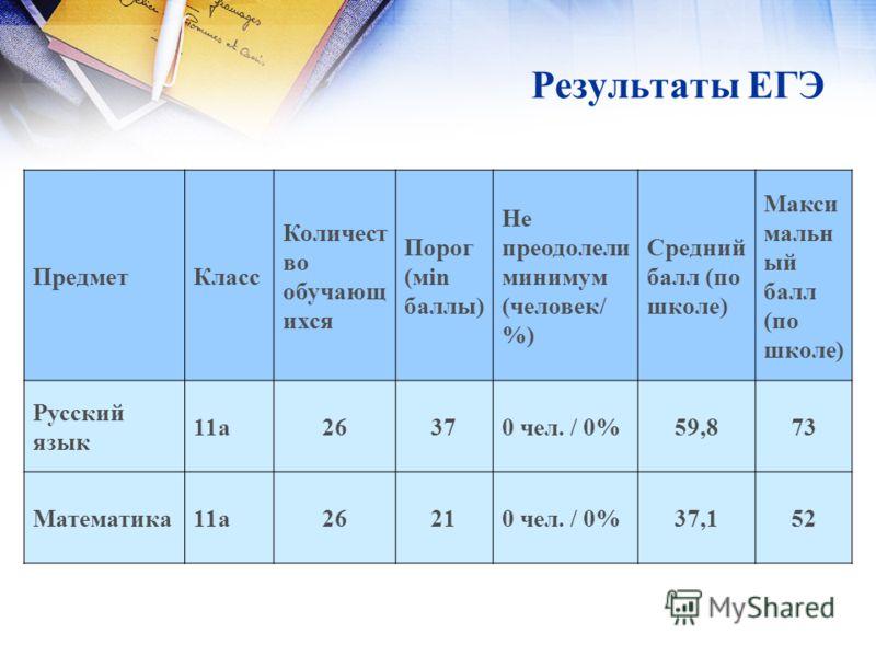 Результаты ЕГЭ ПредметКласс Количест во обучающ ихся Порог (мin баллы) Не преодолели минимум (человек/ %) Средний балл (по школе) Макси мальн ый балл (по школе) Русский язык 11а26370 чел. / 0%59,873 Математика11а26210 чел. / 0%37,152