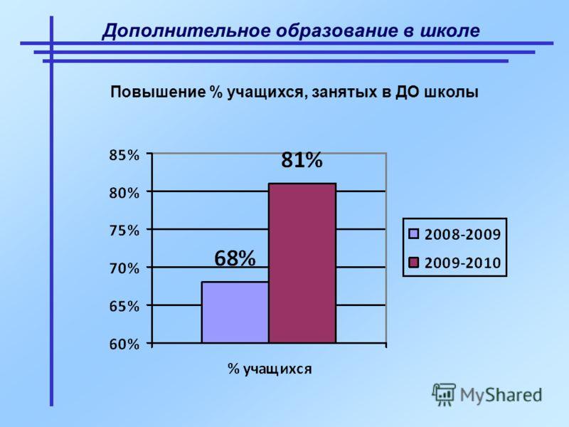 Дополнительное образование в школе Повышение % учащихся, занятых в ДО школы