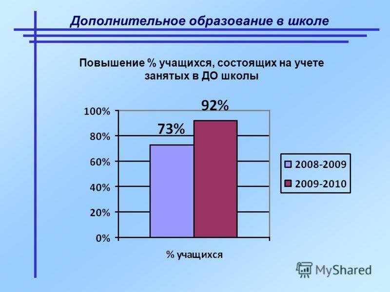 Дополнительное образование в школе Повышение % учащихся, состоящих на учете занятых в ДО школы
