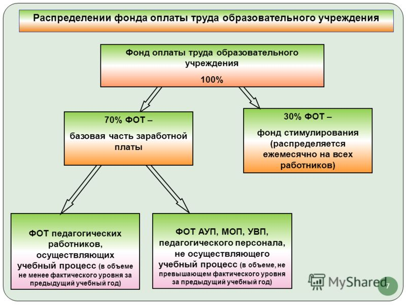 7 30% ФОТ – фонд стимулирования (распределяется ежемесячно на всех работников) ФОТ педагогических работников, осуществляющих учебный процесс (в объеме не менее фактического уровня за предыдущий учебный год) ФОТ АУП, МОП, УВП, педагогического персонал