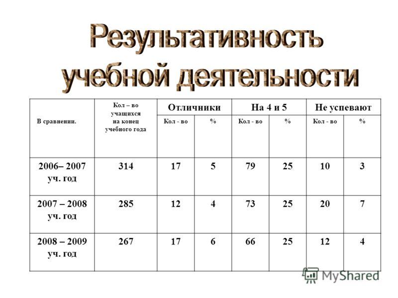 В сравнении. Кол – во учащихся на конец учебного года ОтличникиНа 4 и 5Не успевают Кол - во% % % 2006– 2007 уч. год 3141757925103 2007 – 2008 уч. год 2851247325207 2008 – 2009 уч. год 2671766625124