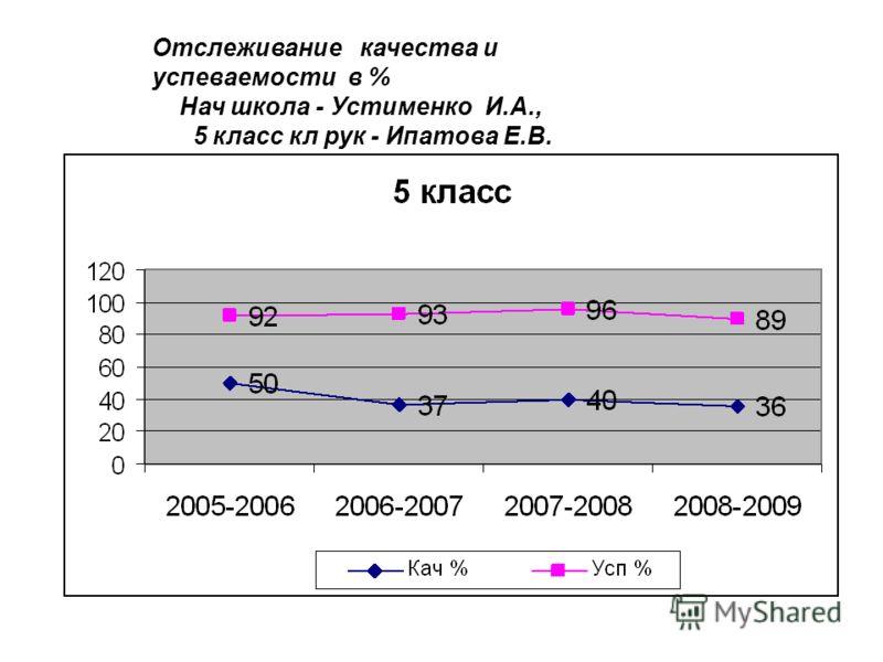 Отслеживание качества и успеваемости в % Нач школа - Устименко И.А., 5 класс кл рук - Ипатова Е.В.