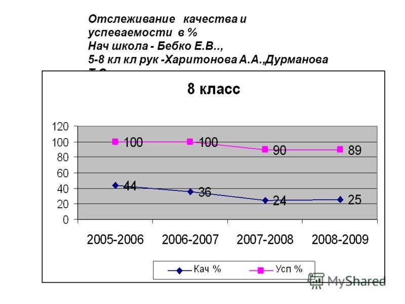 Отслеживание качества и успеваемости в % Нач школа - Бебко Е.В.., 5-8 кл кл рук -Харитонова А.А.,Дурманова Т.С.