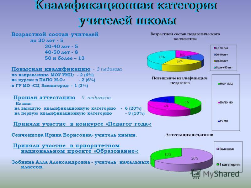 Возрастной состав учителей до 30 лет - 5 30-40 лет - 5 40-50 лет - 8 50 и более – 13 Повысили квалификацию - 3 педагога по направлению МОУ УМЦ: - 2 (6%) на курсах в ПАПО М.О.: - 2 (6%) в ГУ МО «СЦ Звенигород» - 1 (3%) Прошли аттестацию 9 педагогов. И