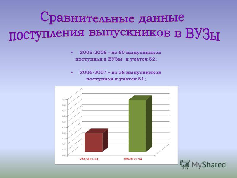 2005-2006 – из 60 выпускников поступили в ВУЗы и учатся 52; 2006-2007 – из 58 выпускников поступили и учатся 51;