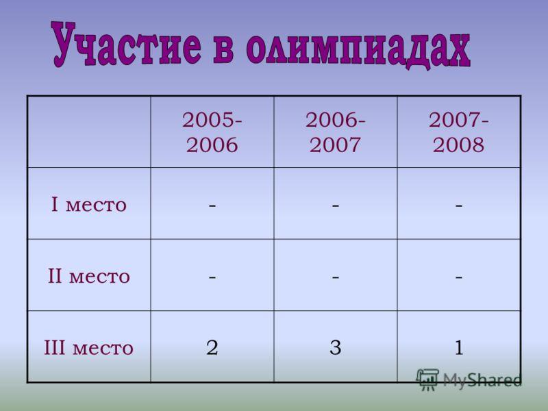 2005- 2006 2006- 2007 2007- 2008 I место--- II место--- III место231