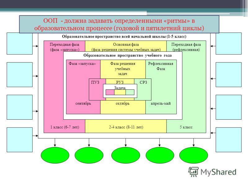 Образовательное пространство всей начальной школы (1-5 класс) Переходная фаза (фаза «запуска») 1 класс (6-7 лет) Основная фаза (фаза решения системы учебных задач) 2-4 класс (8-11 лет) Переходная фаза (рефлексивная) 5 класс Образовательное пространст