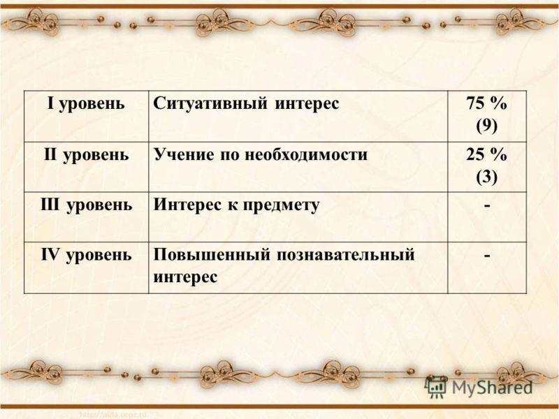 I уровеньСитуативный интерес75 % (9) II уровеньУчение по необходимости25 % (3) III уровеньИнтерес к предмету- IV уровеньПовышенный познавательный интерес -