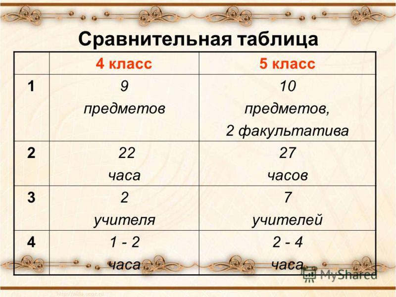 Сравнительная таблица 4 класс5 класс 19 предметов 10 предметов, 2 факультатива 2 22 часа 27 часов 32 учителя 7 учителей 41 - 2 часа 2 - 4 часа