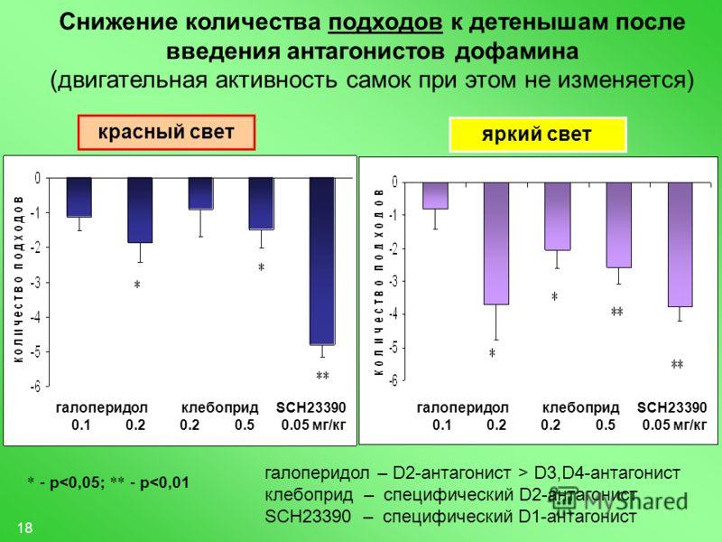 18 Снижение количества подходов к детенышам после введения антагонистов дофамина (двигательная активность самок при этом не изменяется) * - p