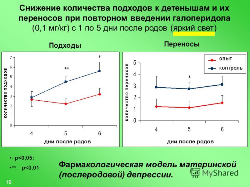 19 Снижение количества подходов к детенышам и их переносов при повторном введении галоперидола (0,1 мг/кг) с 1 по 5 дни после родов (яркий свет) Подходы Переносы - p