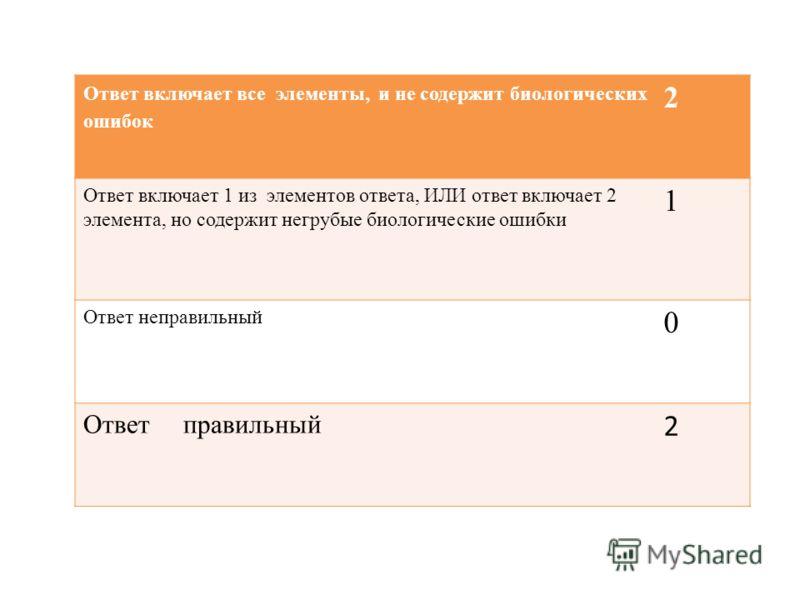 Ответ включает все элементы, и не содержит биологических ошибок 2 Ответ включает 1 из элементов ответа, ИЛИ ответ включает 2 элемента, но содержит негрубые биологические ошибки 1 Ответ неправильный 0 Ответ правильный 2