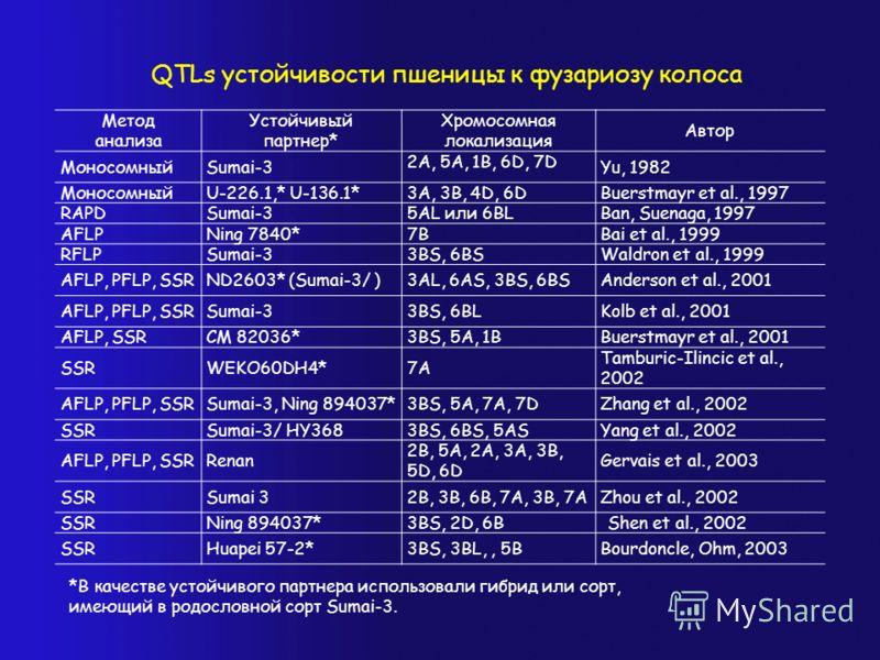 QTLs устойчивости пшеницы к фузариозу колоса Метод анализа Устойчивый партнер* Хромосомная локализация Автор МоносомныйSumai-3 2A, 5A, 1B, 6D, 7D Yu, 1982 МоносомныйU-226.1,* U-136.1*3A, 3B, 4D, 6DBuerstmayr et al., 1997 RAPDSumai-35AL или 6ВLBan, Su
