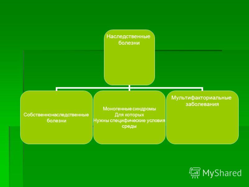 Наследственные болезни Собственнонаследственные болезни Моногенные синдромы Для которых Нужны специфические условия среды Мультифакториальные заболевания