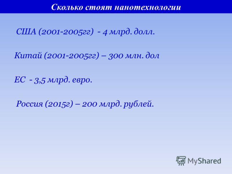 Сколько стоят нанотехнологии США (2001-2005гг) - 4 млрд. долл. Китай (2001-2005гг) – 300 млн. дол ЕС - 3,5 млрд. евро. Россия (2015г) – 200 млрд. рублей.