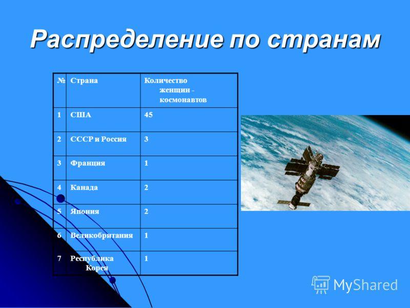 Распределение по странам СтранаКоличество женщин - космонавтов 1США45 2СССР и Россия3 3Франция1 4Канада2 5Япония2 6Великобритания1 7Республика Корея 1