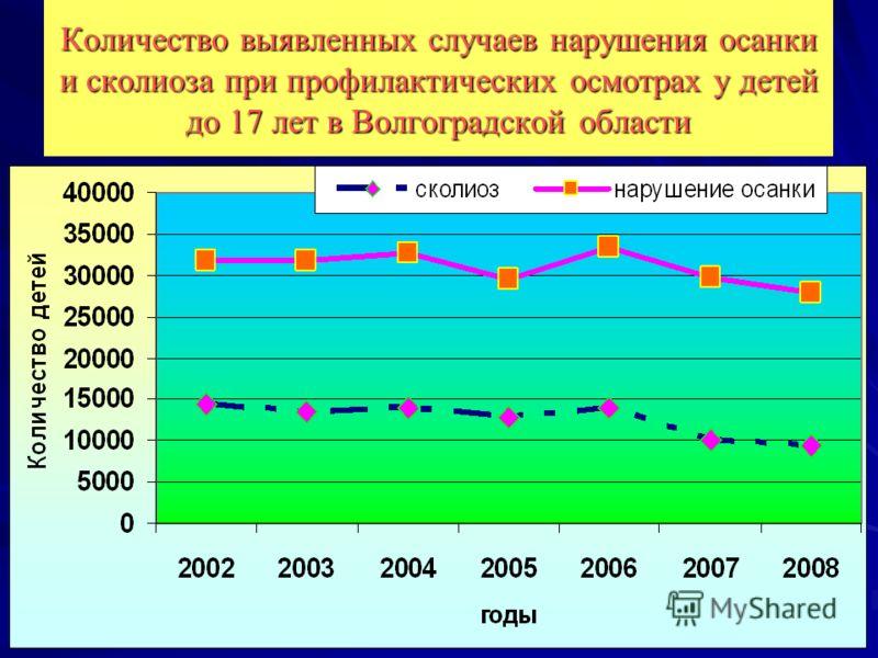 Количество выявленных случаев нарушения осанки и сколиоза при профилактических осмотрах у детей до 17 лет в Волгоградской области