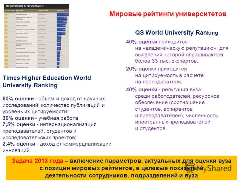 Мировые рейтинги университетов QS World University Ran king 40% оценки приходится на «академическую репутацию», для выявления которой опрашиваются более 33 тыс. экспертов. 20% оценки приходится на цитируемость в расчете на преподавателя. 40% оценки -