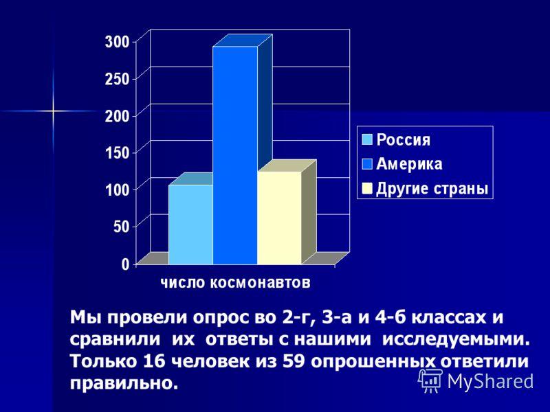 Мы провели опрос во 2-г, 3-а и 4-б классах и сравнили их ответы с нашими исследуемыми. Только 16 человек из 59 опрошенных ответили правильно.