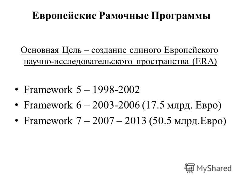 Европейские Рамочные Программы Основная Цель – создание единого Европейского научно-исследовательского пространства (ERA) Framework 5 – 1998-2002 Framework 6 – 2003-2006 (17.5 млрд. Евро) Framework 7 – 2007 – 2013 (50.5 млрд.Евро)