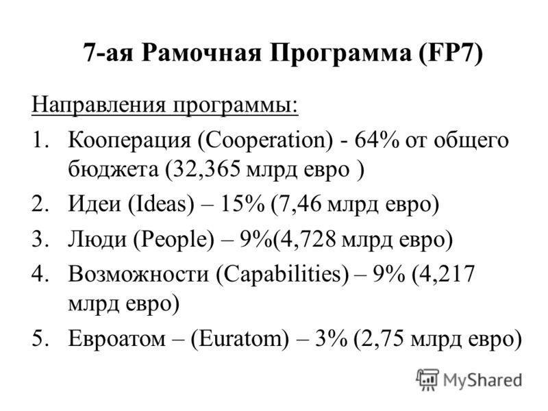 7-ая Рамочная Программа (FP7) Направления программы: 1.Кооперация (Cooperation) - 64% от общего бюджета (32,365 млрд евро ) 2.Идеи (Ideas) – 15% (7,46 млрд евро) 3.Люди (People) – 9%(4,728 млрд евро) 4.Возможности (Capabilities) – 9% (4,217 млрд евро
