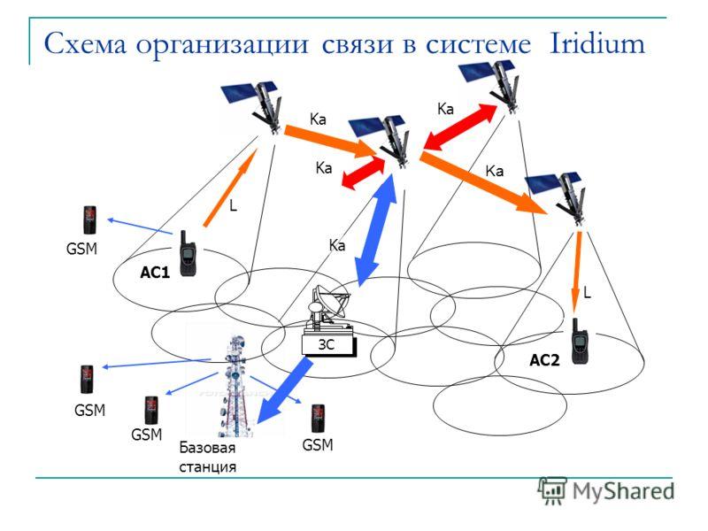 Базовая станция GSM ЗС Ka