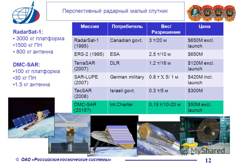 © ОАО «Российские космические системы» RadarSat-1: 3000 кг платформа 1500 кг ПН 800 кг антенна DMC-SAR: 100 кг платформа 30 кг ПН 1.5 кг антенна Перспективный радарный малый спутник МиссияПотребительВес/ Разрешение Цена RadarSat-1 (1995) Canadian gov