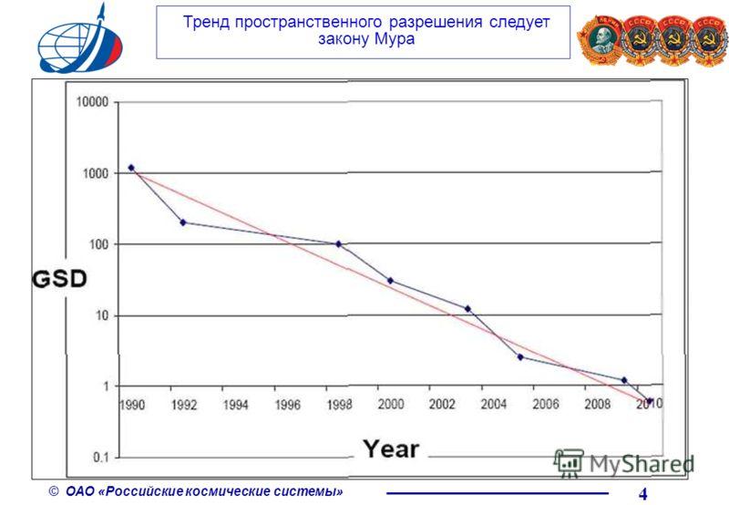 © ОАО «Российские космические системы» 4 Тренд пространственного разрешения следует закону Мура