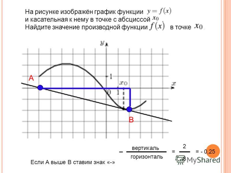 На рисунке изображён график функции и касательная к нему в точке с абсциссой. Найдите значение производной функции в точке. А В Если А выше В ставим знак «-» вертикаль горизонталь = 2 8 = - 0,25