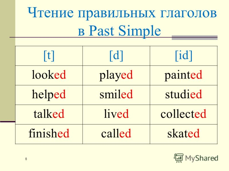 8 6 Чтение правильных глаголов в Past Simple [t][d][id] lookedplayedpainted helpedsmiledstudied talkedlivedcollected finishedcalledskated