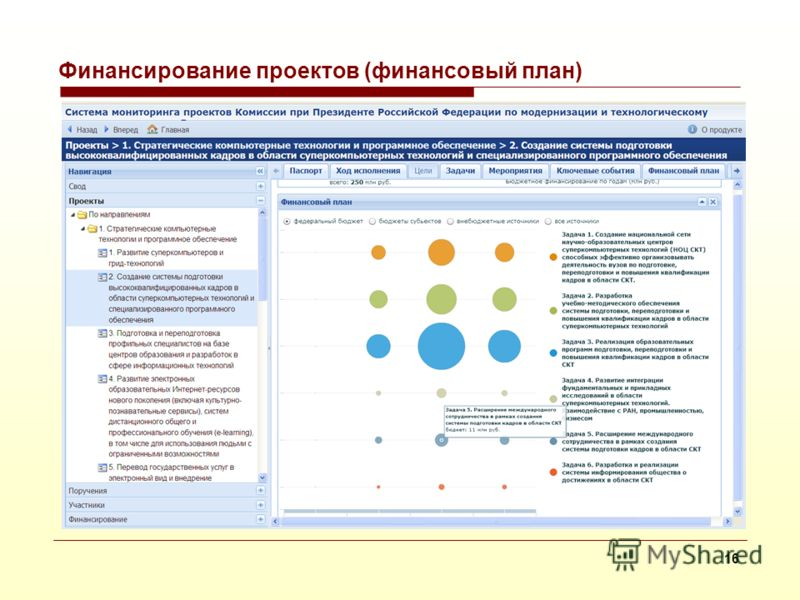 Система мониторинга проектов Комиссии по модернизации 15
