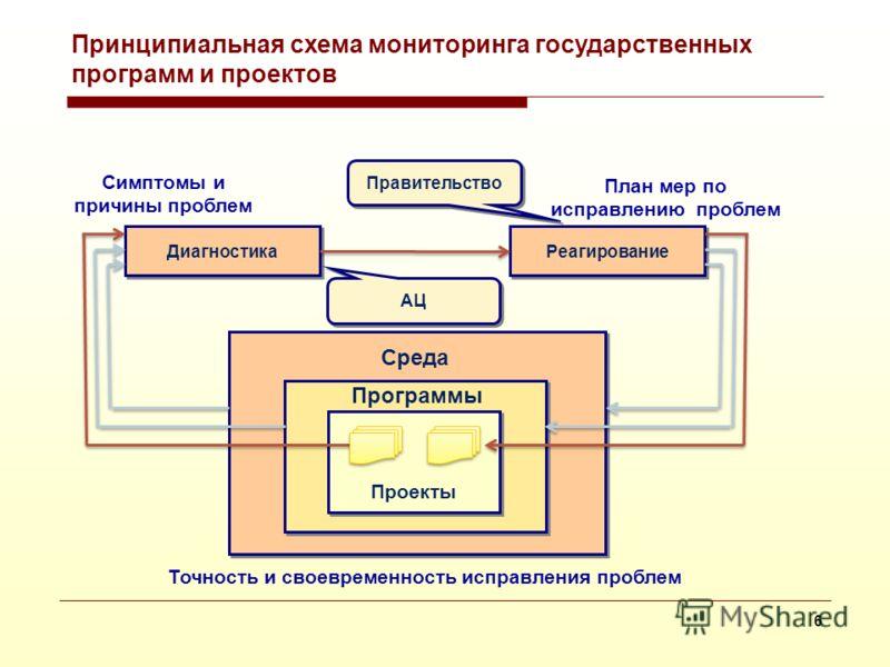 5 Направления мониторинга: стратегический и оперативный 1.Изменение среды 2.«Точки прорыва» 3.Сокращение разрывов «цель - факт» 4.Оценка хода реализации стратегии 5.Разработка проектов 6.Ход реализации проектов 7.Выполнение поручений Стратегический м