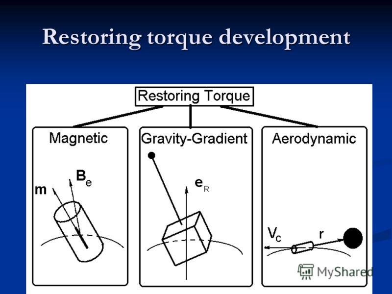 43 Restoring torque development