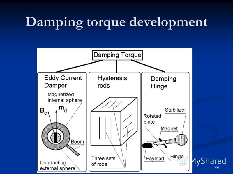 44 Damping torque development