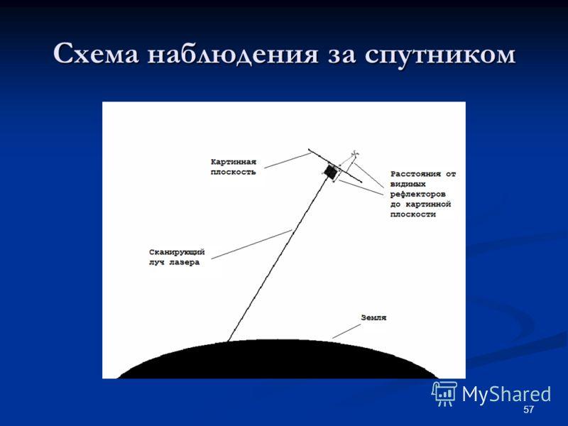57 Схема наблюдения за спутником