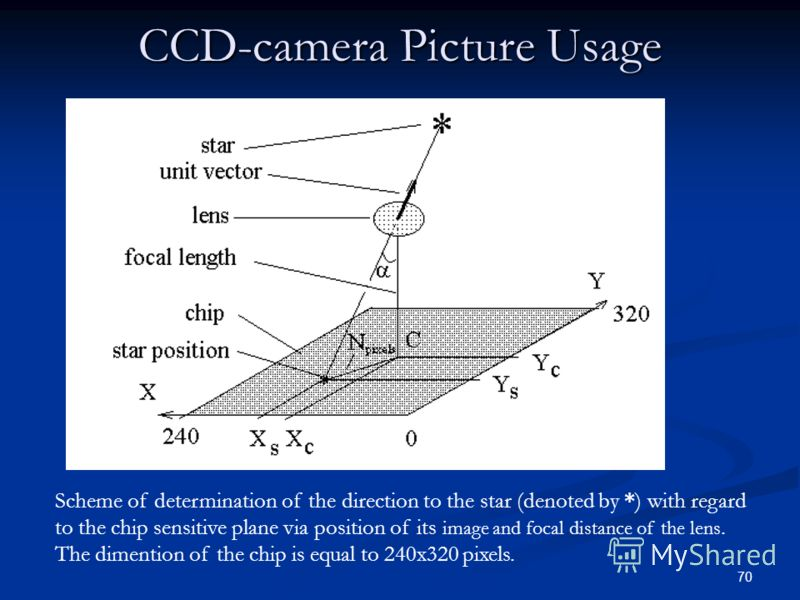 70 CCD-camera Picture Usage Scheme of determination of the direction to the star (denoted by *) with regard to the chip sensitive plane via position of its image and focal distance of the lens. The dimention of the chip is equal to 240x320 pixels.
