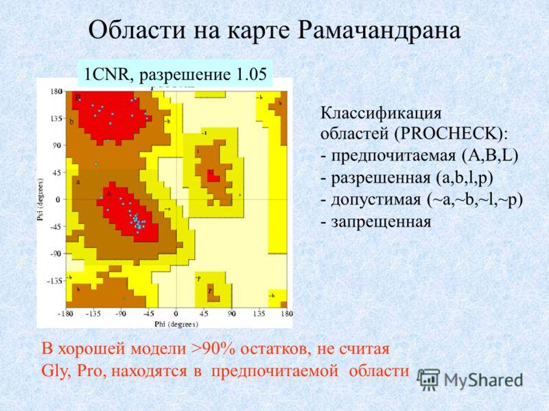 Области на карте Рамачандрана В хорошей модели >90% остатков, не считая Gly, Pro, находятся в предпочитаемой области Классификация областей (PROCHECK): - предпочитаемая (A,B,L) - разрешенная (a,b,l,p) - допустимая (~a,~b,~l,~p) - запрещенная 1CNR, ра