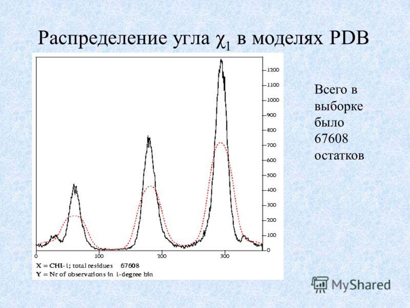 Распределение угла χ 1 в моделях PDB Всего в выборке было 67608 остатков