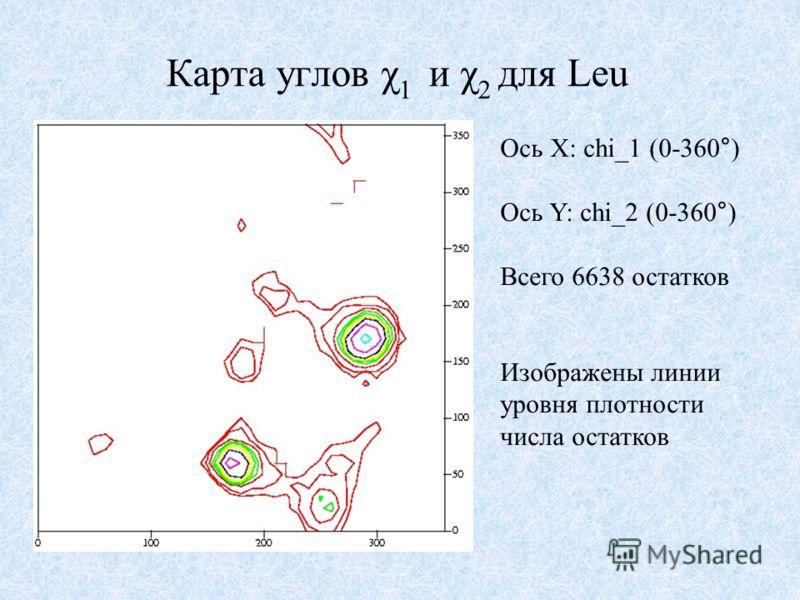 Карта углов χ 1 и χ 2 для Leu Ось X: chi_1 (0-360°) Ось Y: chi_2 (0-360°) Всего 6638 остатков Изображены линии уровня плотности числа остатков