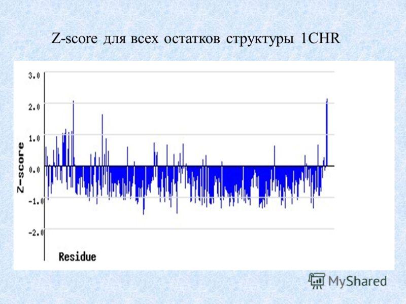 Z-score для всех остатков структуры 1CHR