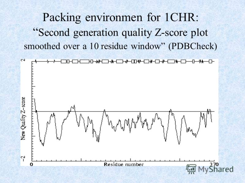 Packing environmen for 1CHR: Second generation quality Z-score plot smoothed over a 10 residue window (PDBCheck)