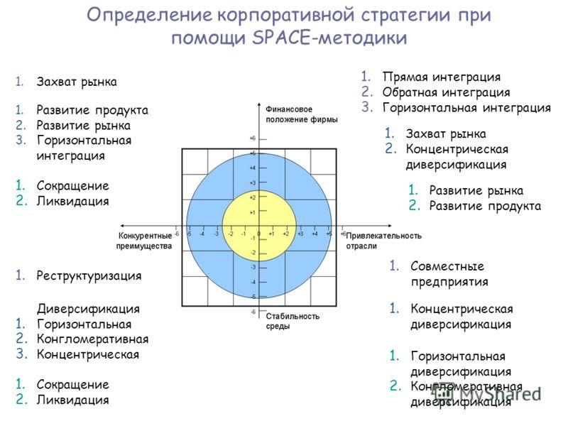 Определение корпоративной стратегии при помощи SPACE-методики 1.Захват рынка 1.Развитие продукта 2.Развитие рынка 3.Горизонтальная интеграция 1. Сокращение 2. Ликвидация 1. Прямая интеграция 2. Обратная интеграция 3. Горизонтальная интеграция 1. Захв