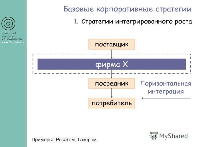 Базовые корпоративные стратегии 1.Стратегии интегрированного роста Примеры: Росатом, Газпром. Горизонтальная интеграция поставщик фирма Х посредник потребитель конкурент 2конкурент 1 фирма Х