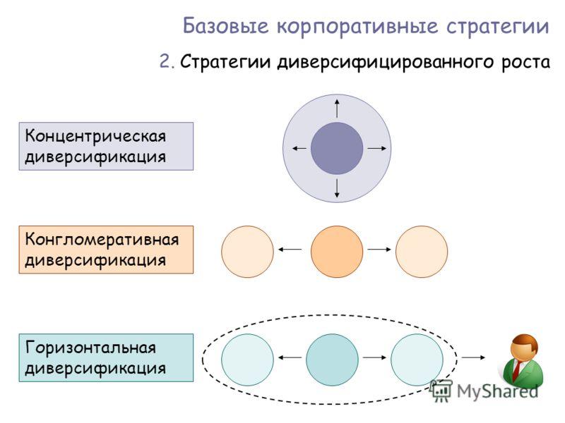 Базовые корпоративные стратегии 2.Стратегии диверсифицированного роста Концентрическая диверсификация Конгломеративная диверсификация Горизонтальная диверсификация
